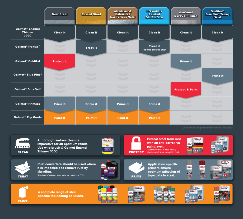 Product-Selection-Chart