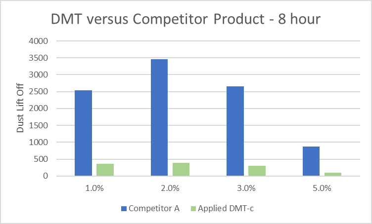 DMTc 8 hour dust lift off test results